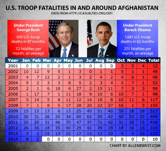 chart-us-fatalities-afghanistan